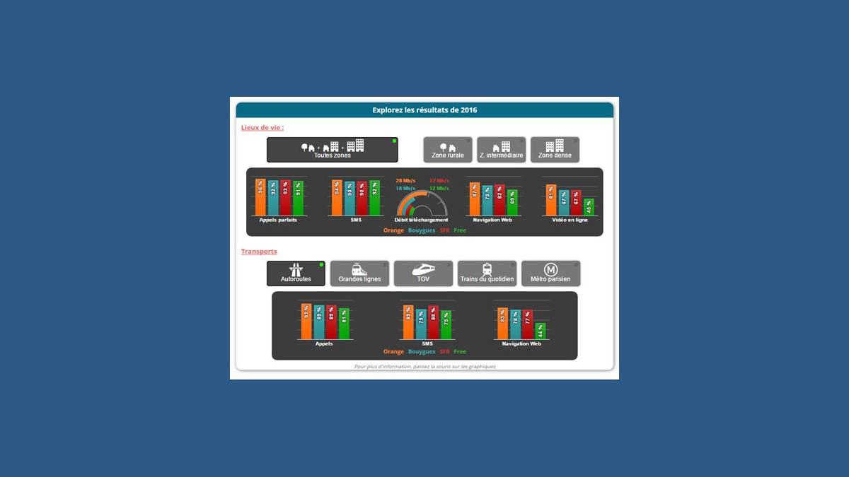 Carte interactive des services mobiles 2G 3G et 4G