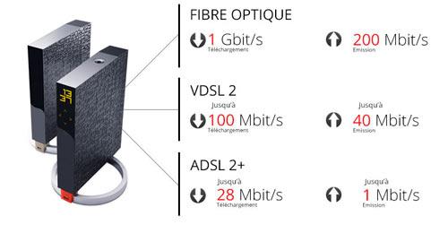 tableau free adsl et fibre